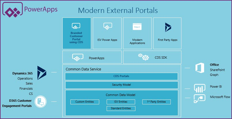 Twelve Reasons to use Power Apps Common Data Service Instead of a Database
